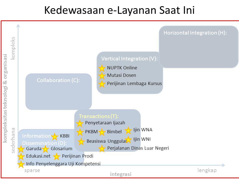 Information Dissemination (D): Collaboration (C): Kedewasaan e-Layanan Saat Ini sederhana kompleks sparselengkap integrasi kompleksitas teknologi & or