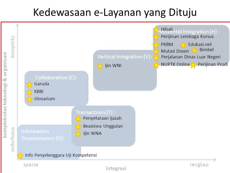Information Dissemination (D): Collaboration (C): Kedewasaan e-Layanan yang Dituju sederhana kompleks sparselengkap integrasi kompleksitas teknologi &