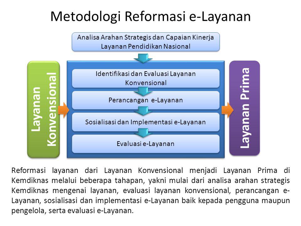 Metodologi Reformasi e-Layanan Analisa Arahan Strategis dan Capaian Kinerja Layanan Pendidikan Nasional Identifikasi dan Evaluasi Layanan Konvensional