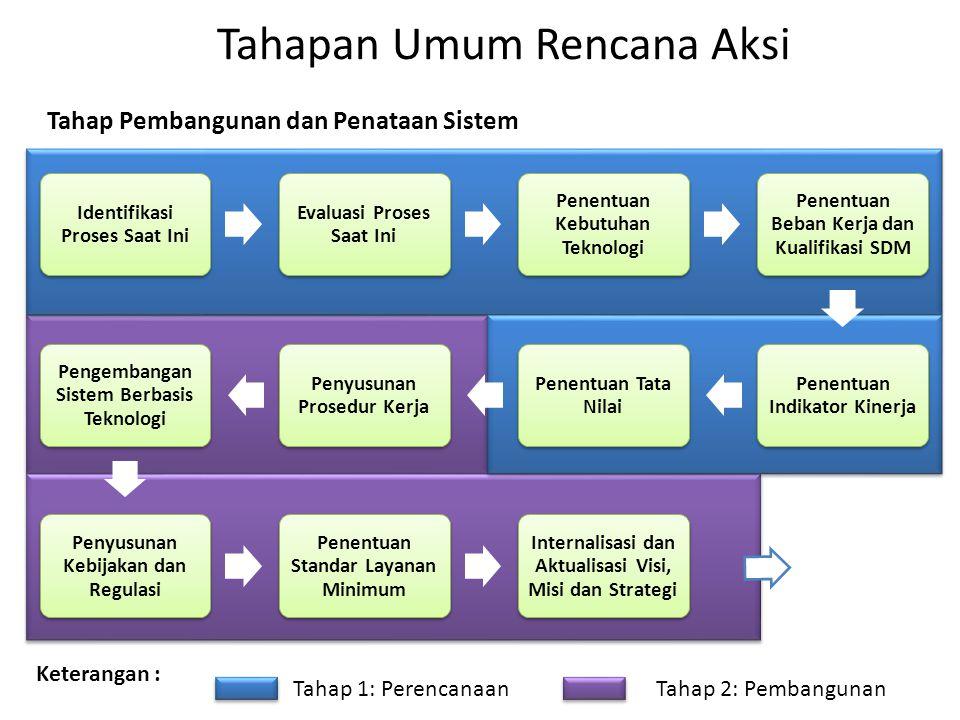 Tahapan Umum Rencana Aksi Identifikasi Proses Saat Ini Evaluasi Proses Saat Ini Penentuan Kebutuhan Teknologi Penentuan Beban Kerja dan Kualifikasi SD