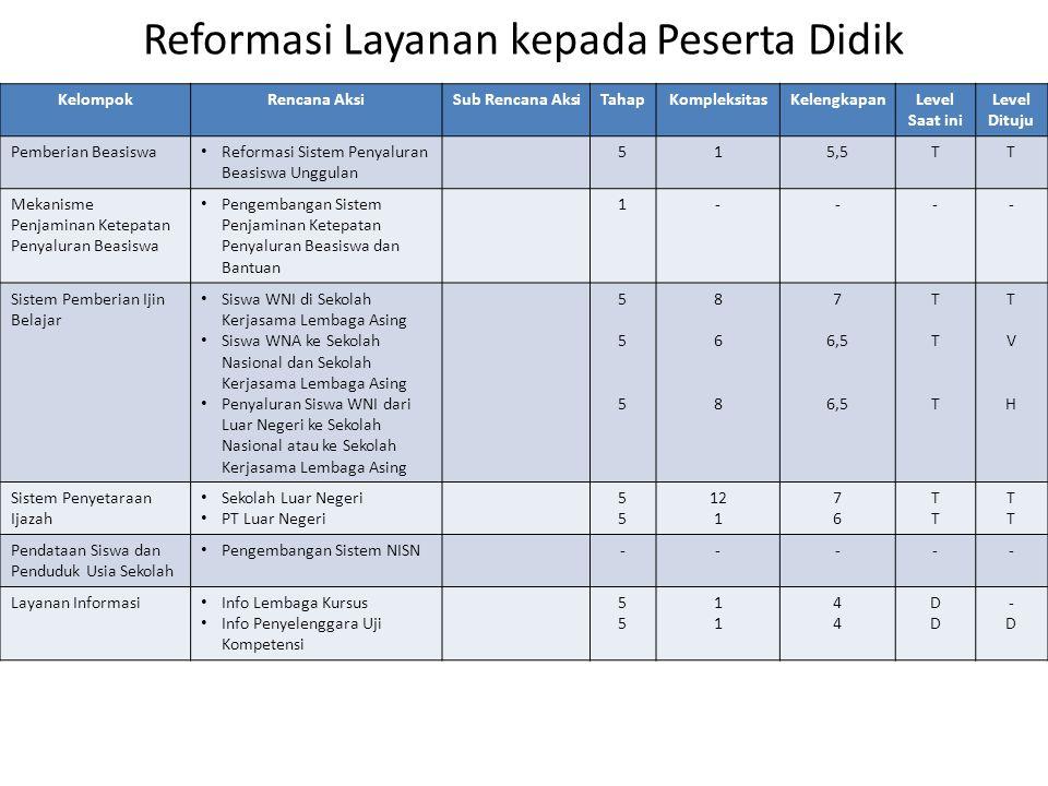 Reformasi Layanan kepada Peserta Didik KelompokRencana AksiSub Rencana AksiTahapKompleksitasKelengkapanLevel Saat ini Level Dituju Pemberian Beasiswa