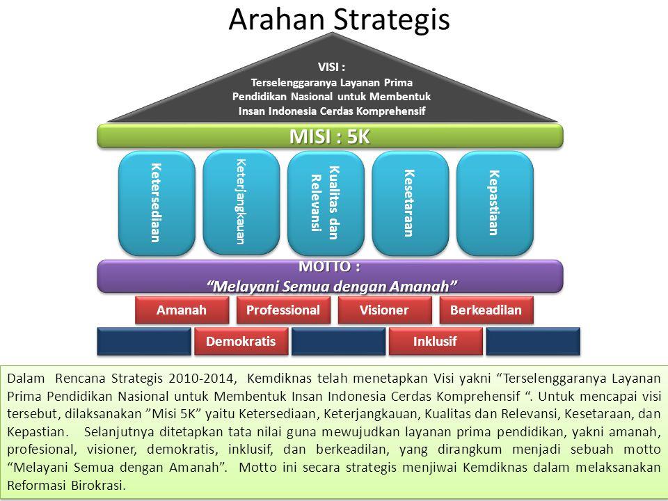Arahan Strategis VISI : Terselenggaranya Layanan Prima Pendidikan Nasional untuk Membentuk Insan Indonesia Cerdas Komprehensif VISI : Terselenggaranya