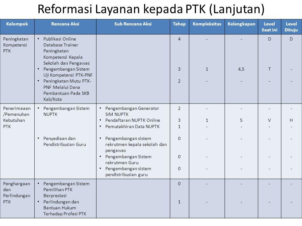 Reformasi Layanan kepada PTK (Lanjutan) KelompokRencana AksiSub Rencana AksiTahapKompleksitasKelengkapanLevel Saat ini Level Dituju Peningkatan Kompet