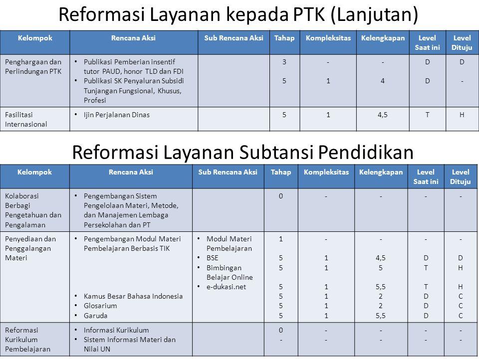 Reformasi Layanan kepada PTK (Lanjutan) KelompokRencana AksiSub Rencana AksiTahapKompleksitasKelengkapanLevel Saat ini Level Dituju Penghargaan dan Pe