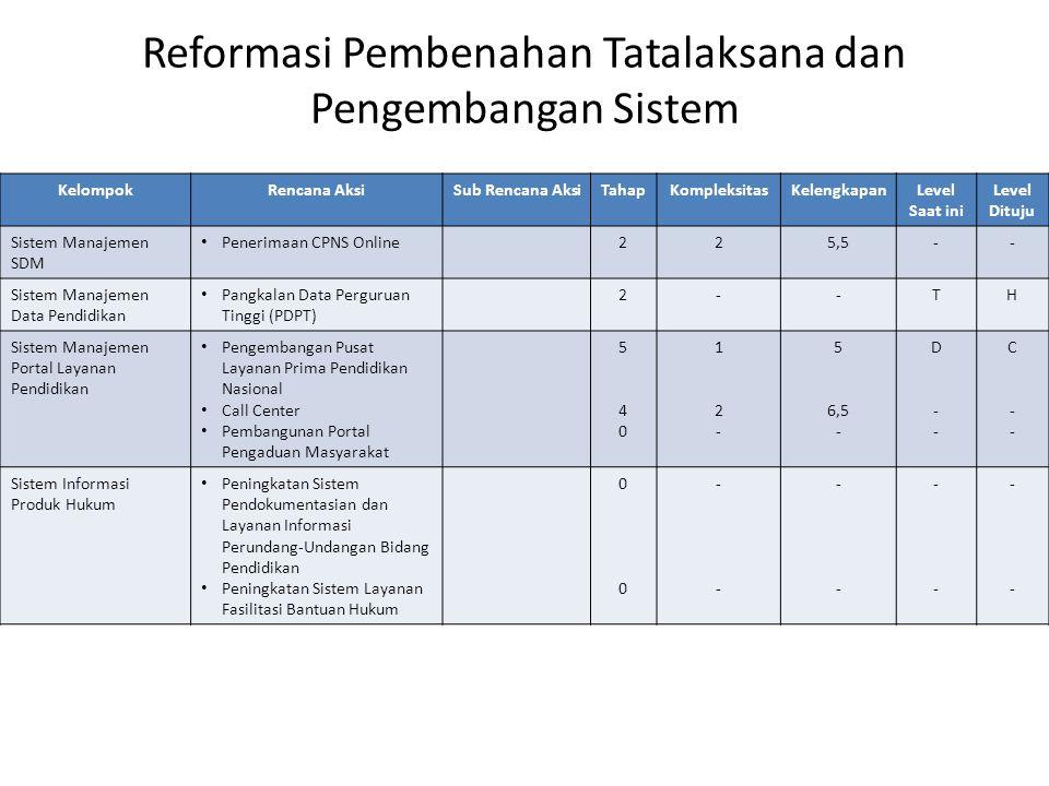 Reformasi Pembenahan Tatalaksana dan Pengembangan Sistem KelompokRencana AksiSub Rencana AksiTahapKompleksitasKelengkapanLevel Saat ini Level Dituju S