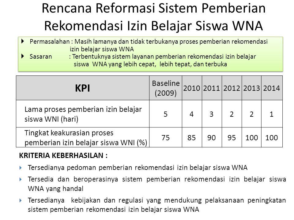 Rencana Reformasi Sistem Pemberian Rekomendasi Izin Belajar Siswa WNA  Permasalahan : Masih lamanya dan tidak terbukanya proses pemberian rekomendasi