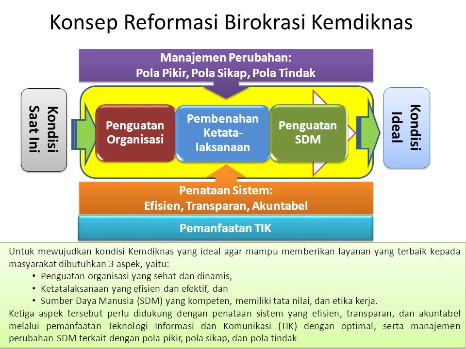 Konsep Reformasi Birokrasi Kemdiknas Sistem Penataan Sistem: Efisien, Transparan, Akuntabel Penataan Sistem: Efisien, Transparan, Akuntabel Kondisi Sa