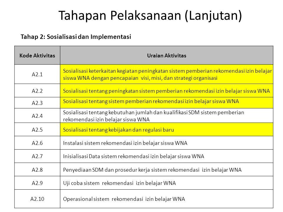 Tahapan Pelaksanaan (Lanjutan) Kode AktivitasUraian Aktivitas A2.1 Sosialisasi keterkaitan kegiatan peningkatan sistem pemberian rekomendasi izin bela