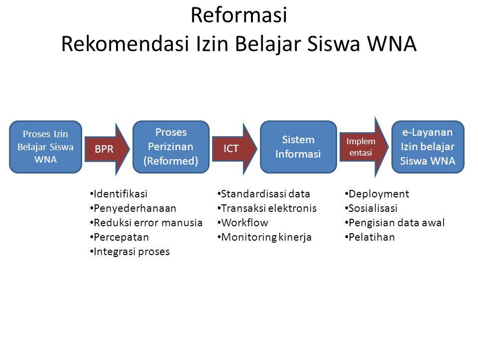 Reformasi Rekomendasi Izin Belajar Siswa WNA Proses Izin Belajar Siswa WNA Proses Perizinan (Reformed) Sistem Informasi BPR ICT Implem entasi e-Layana