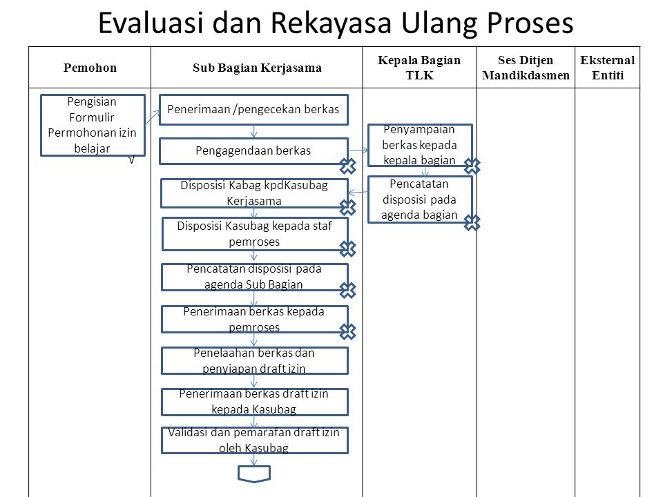 Evaluasi dan Rekayasa Ulang Proses PemohonSub Bagian Kerjasama Kepala Bagian TLK Ses Ditjen Mandikdasmen Eksternal Entiti Pengisian Formulir Permohona