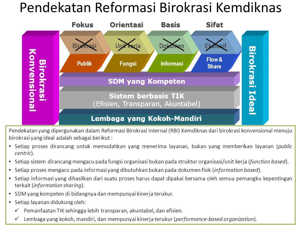 Pendekatan Reformasi Birokrasi Kemdiknas SDM yang Kompeten Birokrasi Konvensional Sistem berbasis TIK (Efisien, Transparan, Akuntabel) Fokus Birokrasi