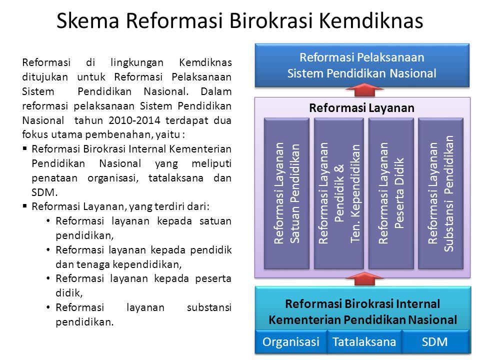 Reformasi Layanan Reformasi Pelaksanaan Sistem Pendidikan Nasional Reformasi Pelaksanaan Sistem Pendidikan Nasional Reformasi Birokrasi Internal Kemen