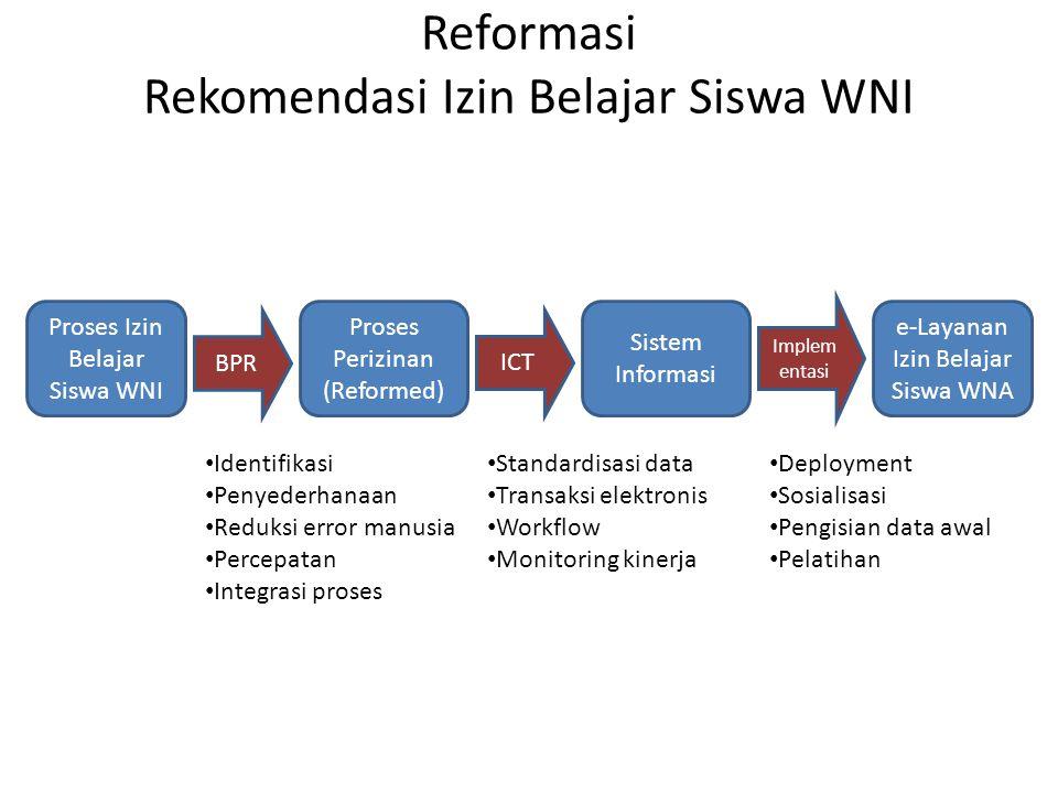 Reformasi Rekomendasi Izin Belajar Siswa WNI Proses Izin Belajar Siswa WNI Proses Perizinan (Reformed) Sistem Informasi BPR ICT Implem entasi e-Layana