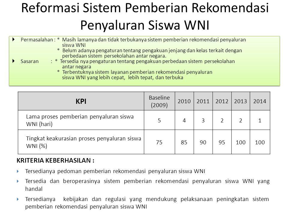Reformasi Sistem Pemberian Rekomendasi Penyaluran Siswa WNI  Permasalahan : * Masih lamanya dan tidak terbukanya sistem pemberian rekomendasi penyalu
