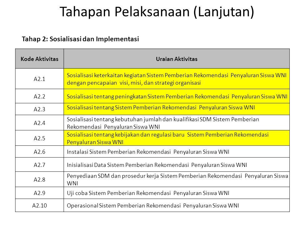 Tahapan Pelaksanaan (Lanjutan) Kode AktivitasUraian Aktivitas A2.1 Sosialisasi keterkaitan kegiatan Sistem Pemberian Rekomendasi Penyaluran Siswa WNI