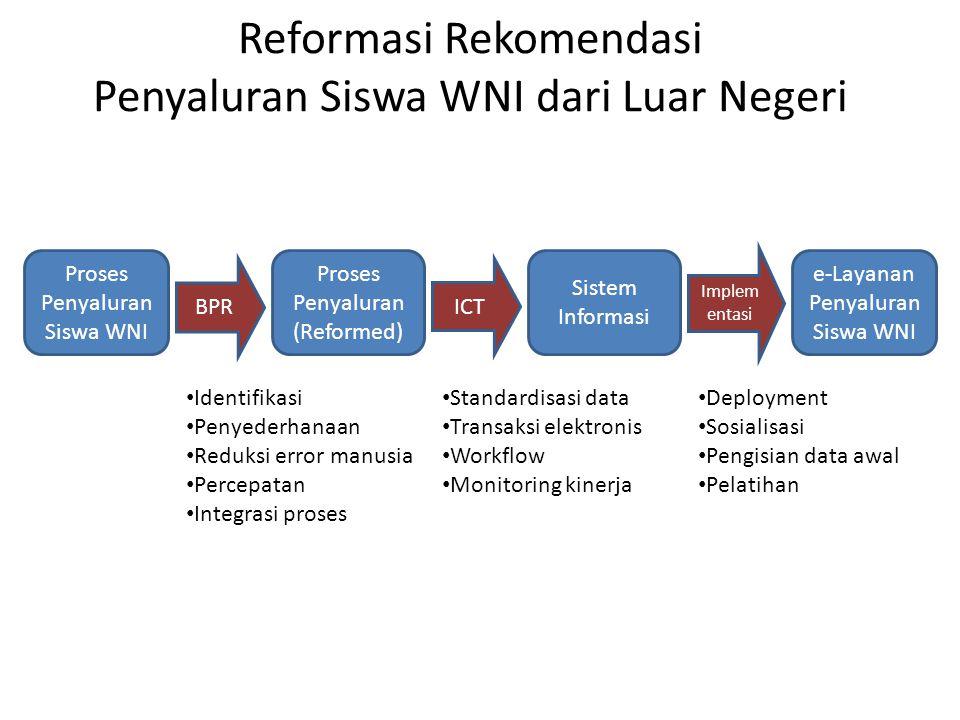 Reformasi Rekomendasi Penyaluran Siswa WNI dari Luar Negeri Proses Penyaluran Siswa WNI Proses Penyaluran (Reformed) Sistem Informasi BPR ICT Implem e