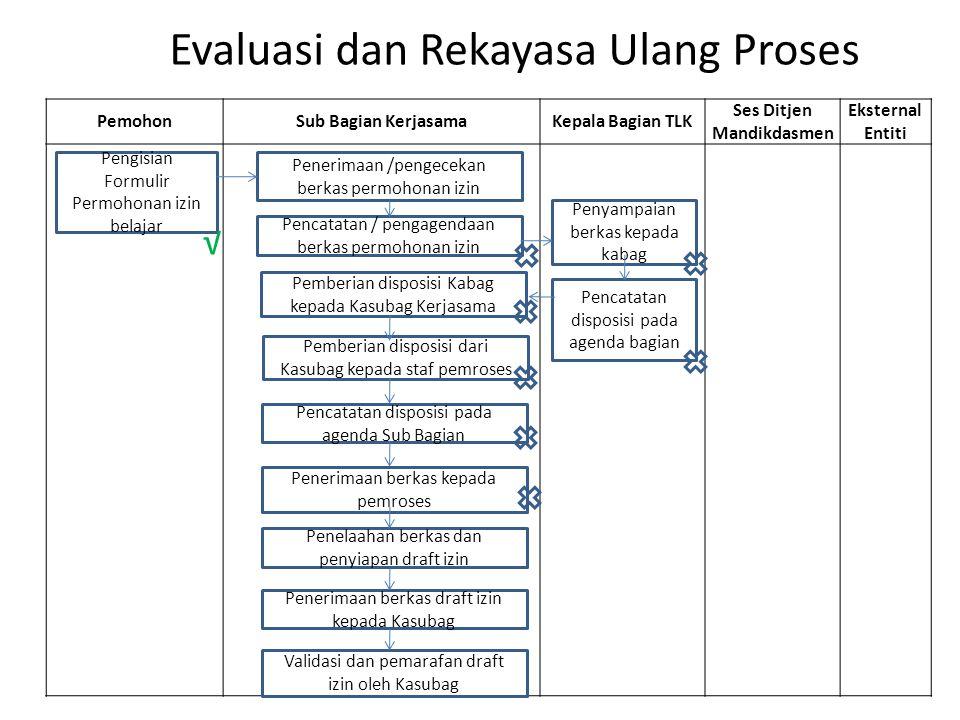 Evaluasi dan Rekayasa Ulang Proses PemohonSub Bagian KerjasamaKepala Bagian TLK Ses Ditjen Mandikdasmen Eksternal Entiti Pengisian Formulir Permohonan