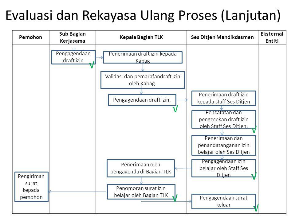 Evaluasi dan Rekayasa Ulang Proses (Lanjutan) Pemohon Sub Bagian Kerjasama Kepala Bagian TLKSes Ditjen Mandikdasmen Eksternal Entiti Pengagendaan draf
