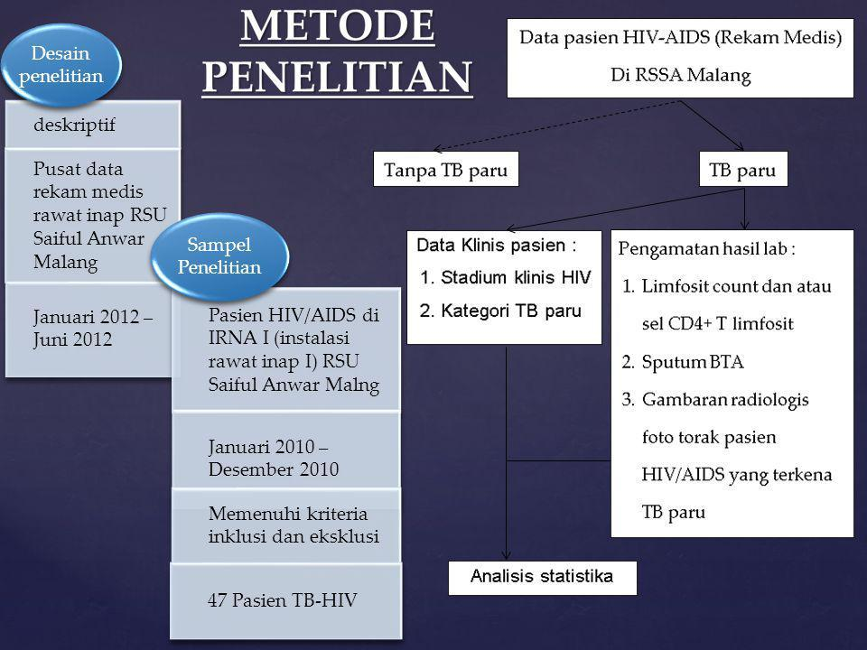deskriptif Pusat data rekam medis rawat inap RSU Saiful Anwar Malang Januari 2012 – Juni 2012 Desain penelitian Pasien HIV/AIDS di IRNA I (instalasi r