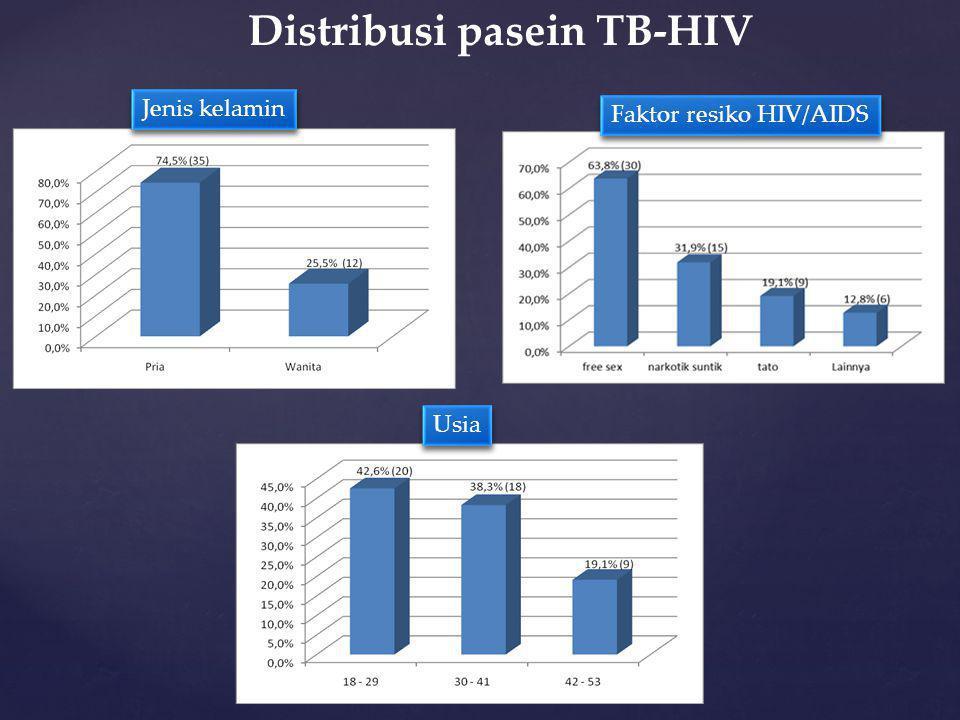 Distribusi pasein TB-HIV Jenis kelamin Faktor resiko HIV/AIDS Usia