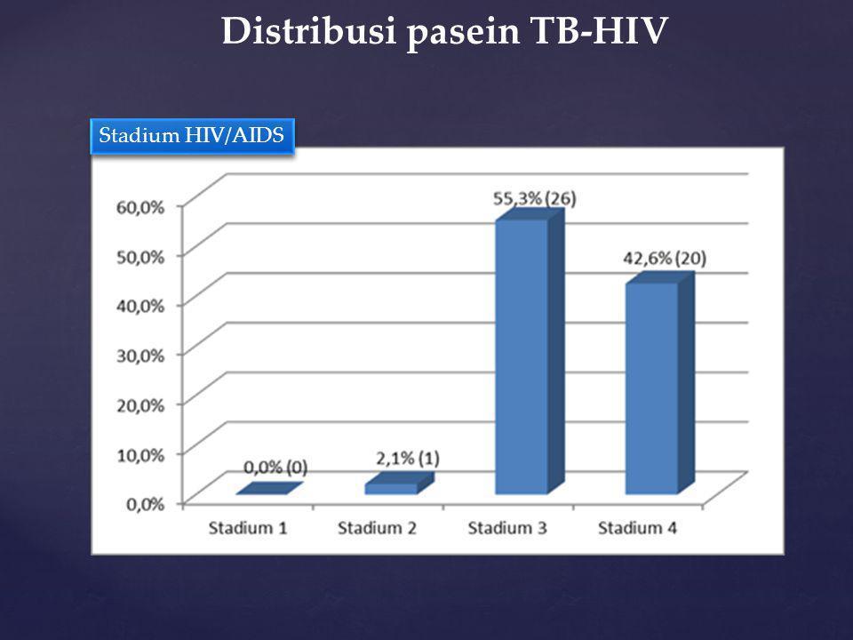 Distribusi pasein TB-HIV Stadium HIV/AIDS