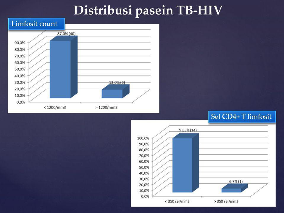 Distribusi pasein TB-HIV Limfosit count Sel CD4+ T limfosit