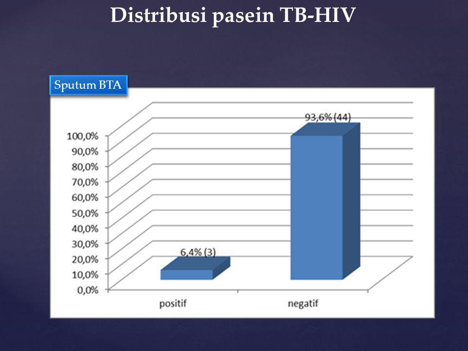 Distribusi pasein TB-HIV Sputum BTA