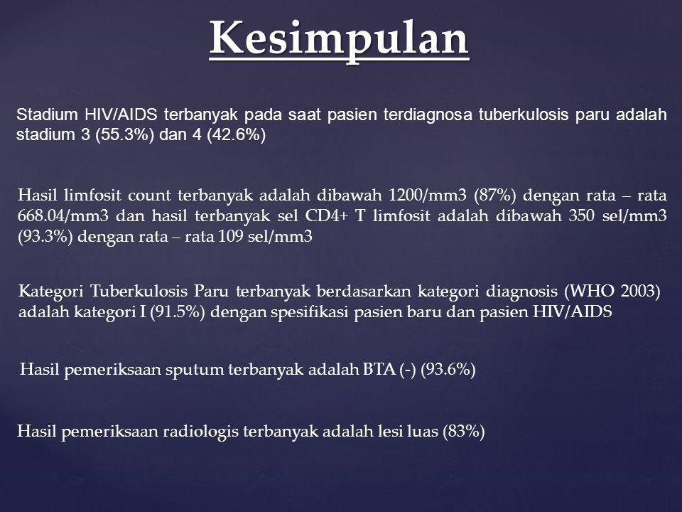 Kesimpulan Stadium HIV/AIDS terbanyak pada saat pasien terdiagnosa tuberkulosis paru adalah stadium 3 (55.3%) dan 4 (42.6%) Hasil limfosit count terba