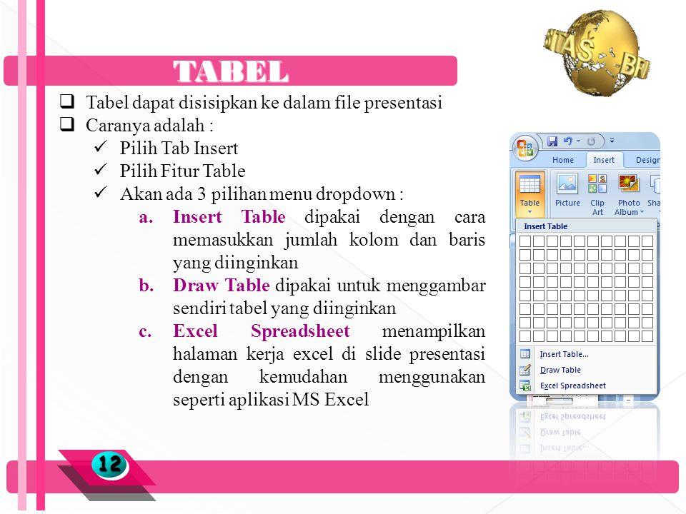 TABEL 1212  Tabel dapat disisipkan ke dalam file presentasi  Caranya adalah :  Pilih Tab Insert  Pilih Fitur Table  Akan ada 3 pilihan menu dropdown : a.Insert Table dipakai dengan cara memasukkan jumlah kolom dan baris yang diinginkan b.Draw Table dipakai untuk menggambar sendiri tabel yang diinginkan c.Excel Spreadsheet menampilkan halaman kerja excel di slide presentasi dengan kemudahan menggunakan seperti aplikasi MS Excel