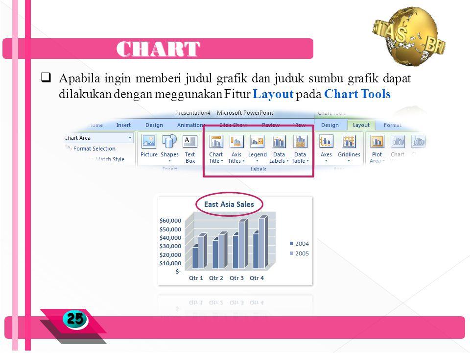 CHART 2525  Apabila ingin memberi judul grafik dan juduk sumbu grafik dapat dilakukan dengan meggunakan Fitur Layout pada Chart Tools