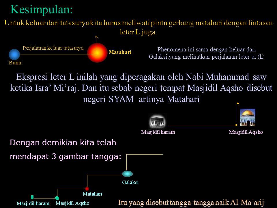 Kesimpulan: Bumi Matahari Perjalanan ke luar tatasurya Phenomena ini sama dengan keluar dari Galaksi,yang melihatkan perjalanan leter el ( L ) Ekspresi leter L inilah yang diperagakan oleh Nabi Muhammad saw ketika Isra' Mi'raj.
