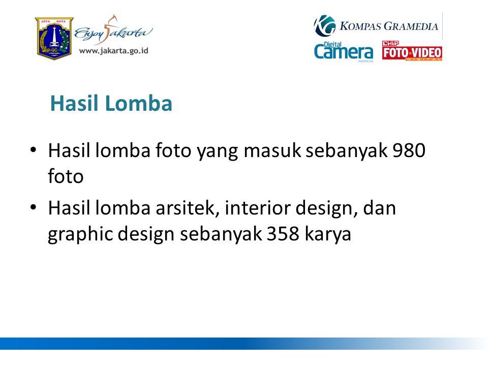 • Hasil lomba foto yang masuk sebanyak 980 foto • Hasil lomba arsitek, interior design, dan graphic design sebanyak 358 karya Hasil Lomba