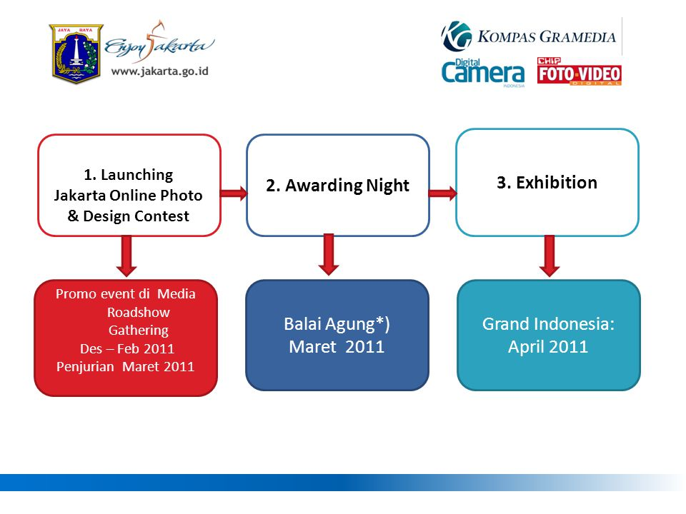 1. Launching Jakarta Online Photo & Design Contest 2. Awarding Night 3. Exhibition Promo event di Media Roadshow Gathering Des – Feb 2011 Penjurian Ma