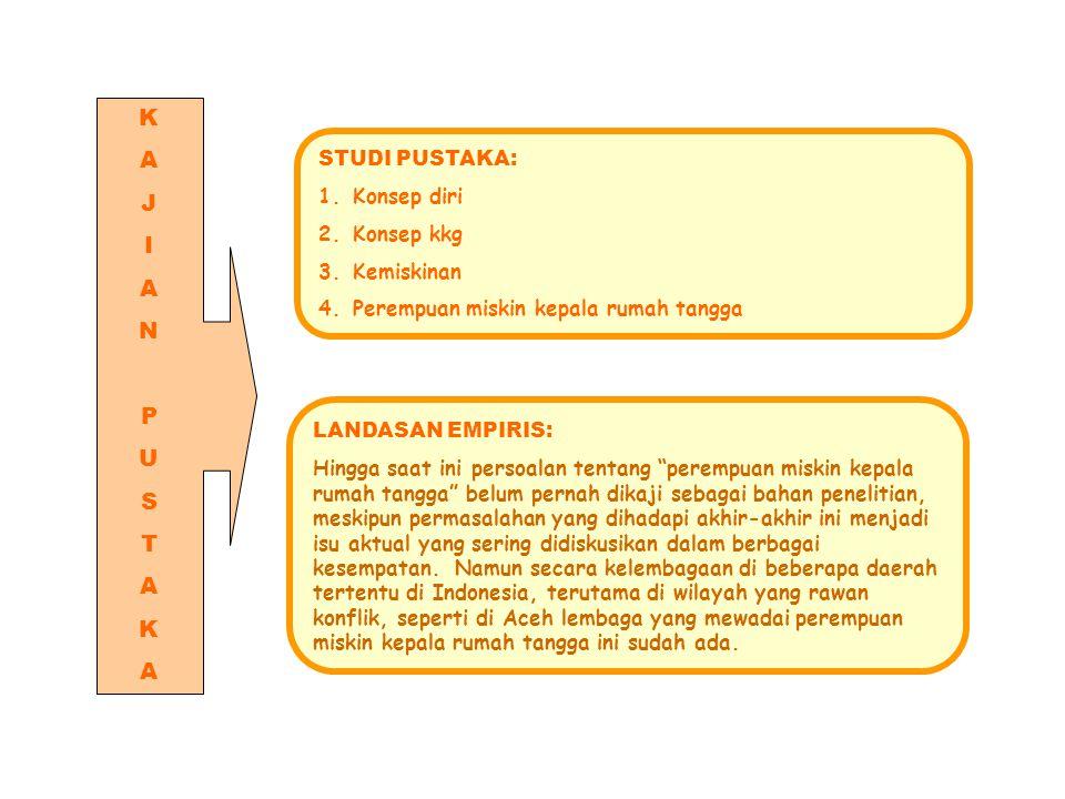 PENGEMBANGAN KONSEP DIRI (SELF CONCEPT) PMKRT BERBASIS KESETARAAN DAN KEADILAN GENDER KAJIAN PENGEMBANGAN SELF CONCEPT PEREMPUAN MISKIN KEPALA RUMAH TANGGA  Base Line Study (Potret Self Concept PMKRT)  Merumuskan Model, Uji Coba Model f Terbatas, Revisi Model (Model Pengembangan Self Concept PMKRT)  Uji Coba Model lebih luas, Monev dan Revisi Model, Desain Final, Validasi Model (Sosialisasi dan penyebarluasan model) PMKRT MEMILIKI :  CELF CONCEP  KEPERCAYAAN DIRI  POTENSI BERKEMBANG DIMENSI KKG  Kesejahteraan  Akses  Penyadaran  Partisipasi  Kontrol INPUT PROSES OUTPUT