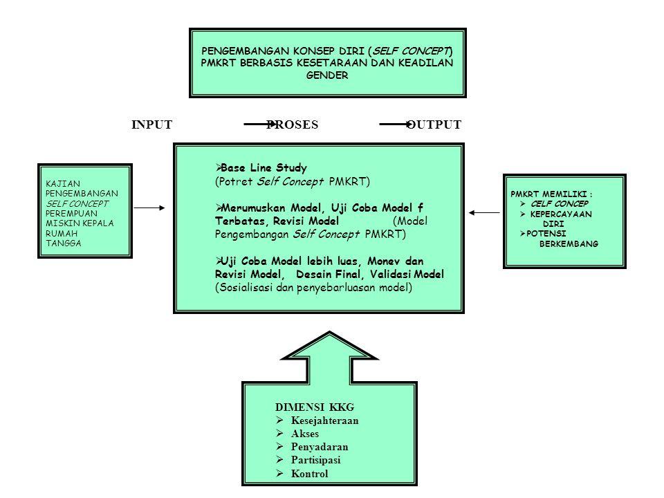 PENDEKATAN KUALITATIF Dengan pendekatan gender oriented yang dilakukan secara holistik PENDEKATAN KUALITATIF Dengan pendekatan gender oriented yang dilakukan secara holistik JENIS DAN SUMBER DATA: Jenis Data: data kualitatif dan data kuantitatif Sumber Data : data primer (informan) dan data sekunder (dokumentasi) JENIS DAN SUMBER DATA: Jenis Data: data kualitatif dan data kuantitatif Sumber Data : data primer (informan) dan data sekunder (dokumentasi) LOKASI PENELITIAN: DI WILAYAH KOTA MALANG TEKNIK PENGUMPULAN DATA : Wawancara mendalam, observasi partisipasi, dan dokumentasi TEKNIK PENGUMPULAN DATA : Wawancara mendalam, observasi partisipasi, dan dokumentasi ANALISIS DATA : Tahapan: open coding, axial coding dan selective coding Setelah data terkumpul, diklasifikasi sesuai dengan permasalahan, dilakukan analisis dengan menggunakan teori yang relevan (analisis KKG), dan disimpulkan dengan menggunakan pendekatan kualitatif ANALISIS DATA : Tahapan: open coding, axial coding dan selective coding Setelah data terkumpul, diklasifikasi sesuai dengan permasalahan, dilakukan analisis dengan menggunakan teori yang relevan (analisis KKG), dan disimpulkan dengan menggunakan pendekatan kualitatif INSTRUMEN PENELITIAN: • Berupa: pedoman wawancara dengan pertanyaan terbuka, perekaman, pengamatan dan pencatatan terhadap fenomena yang terjadi • Penentuan informan dan responden dilakukan, secara purposive karena pertimbangan tertentu • Responden: perempuan miskin kepala rumah tangga akibat perceraian • Informan: beberapa PMKRT, wawancara langsung terhadap informan kunci dilakukam untuk mendapatkan informasi secara mendalam INSTRUMEN PENELITIAN: • Berupa: pedoman wawancara dengan pertanyaan terbuka, perekaman, pengamatan dan pencatatan terhadap fenomena yang terjadi • Penentuan informan dan responden dilakukan, secara purposive karena pertimbangan tertentu • Responden: perempuan miskin kepala rumah tangga akibat perceraian • Informan: beberapa PMKRT, wawancara langsung terhadap infor
