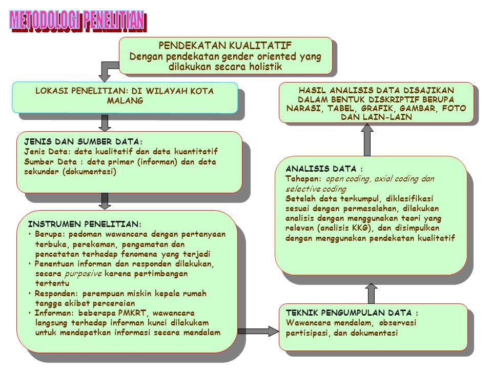 PENDEKATAN KUALITATIF Dengan pendekatan gender oriented yang dilakukan secara holistik PENDEKATAN KUALITATIF Dengan pendekatan gender oriented yang di