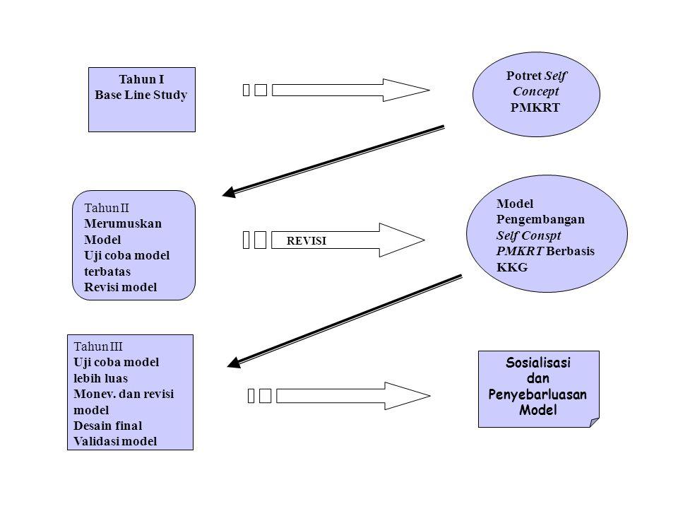 Potret Self Concept PMKRT Tahun II Merumuskan Model Uji coba model terbatas Revisi model Model Pengembangan Self Conspt PMKRT Berbasis KKG Tahun III U