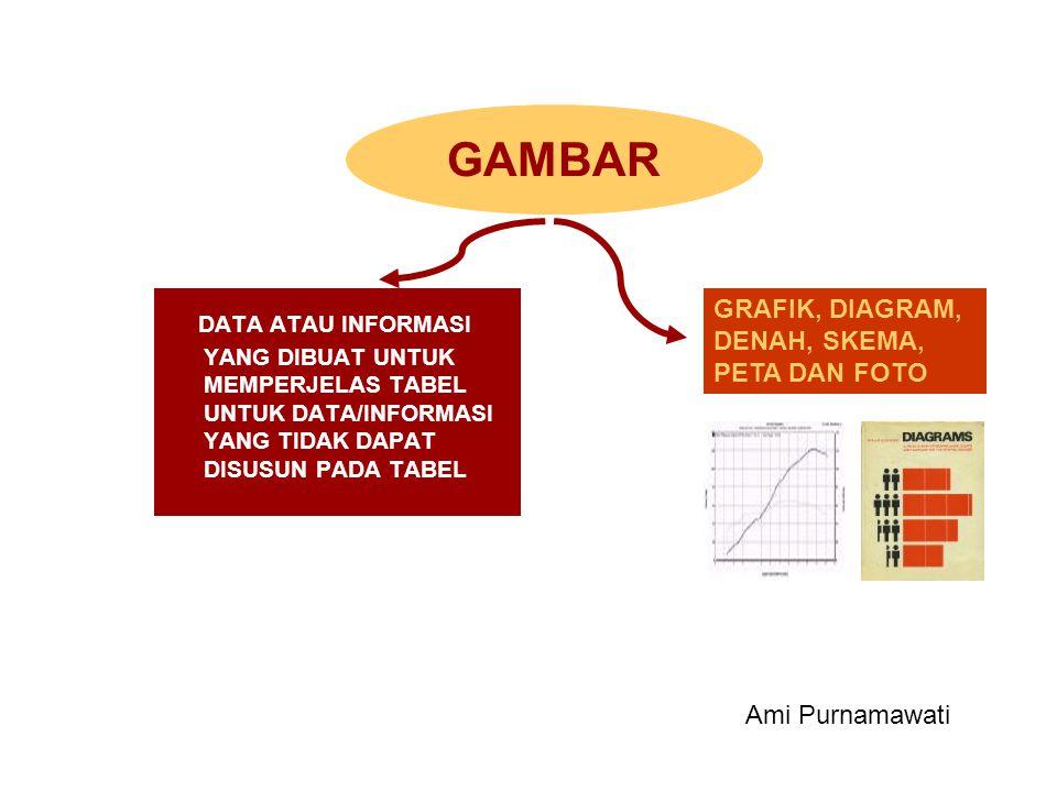 DATA ATAU INFORMASI YANG DIBUAT UNTUK MEMPERJELAS TABEL UNTUK DATA/INFORMASI YANG TIDAK DAPAT DISUSUN PADA TABEL GRAFIK, DIAGRAM, DENAH, SKEMA, PETA D