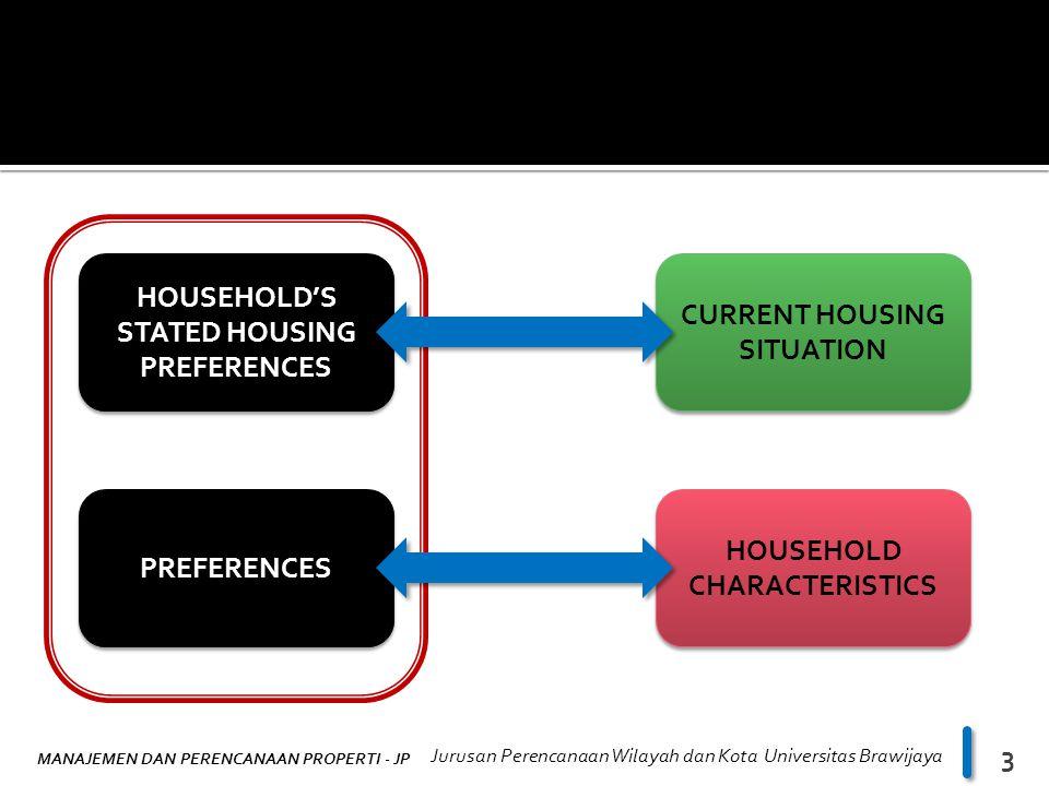 MANAJEMEN DAN PERENCANAAN PROPERTI - JP Jurusan Perencanaan Wilayah dan Kota Universitas Brawijaya 3 HOUSEHOLD'S STATED HOUSING PREFERENCES HOUSEHOLD'S STATED HOUSING PREFERENCES CURRENT HOUSING SITUATION PREFERENCES HOUSEHOLD CHARACTERISTICS