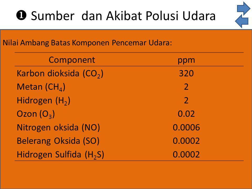  Sumber dan Akibat Polusi Udara Pencemar udara dibedakan menjadi dua golongan yaitu: a.Pencemar primer >>substansi pencemar yang ditimbulkan langsung dari sumber pencemaran udara.