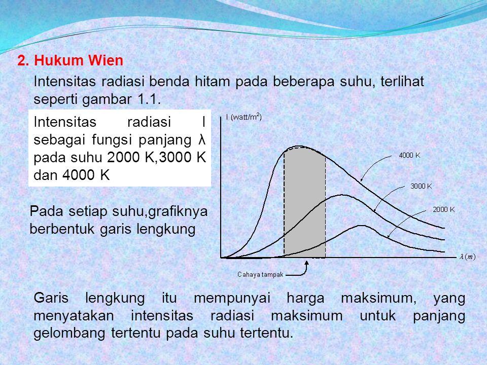 Hubungan antara panjang gelombang pada intensitas radiasi maksimum ( λ maks ) dengan suhu mutlak ( T ) dinyatakan dengan hukum pergeseran Wien : Keterangan : Λ maks = panjang gelombang pada intensitas maksimum (m) T = suhu mutlak ( K ) C = konstanta Wien ( C = 2,898 x 10 -3 m K ) Grafik disamping ini menunjukkan hubungan antara intensitas radiasi (I) dengan frekuensi (f) pada setiap kenaikan suhu T Intensitas radiasi maksimum I bergeser ke frekuensi f yang lebih besar bila suhu benda hitam naik