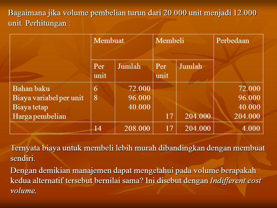 Bagaimana jika volume pembelian turun dari 20.000 unit menjadi 12.000 unit. Perhitungan : MembuatMembeliPerbedaan Per unit JumlahPer unit Jumlah Bahan