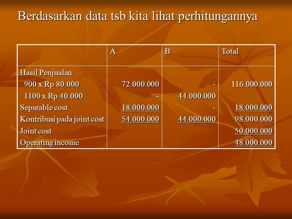 Berdasarkan data tsb kita lihat perhitungannya ABTotal Hasil Penjualan 900 x Rp 80.000 900 x Rp 80.000 1100 x Rp 40.000 1100 x Rp 40.000 Separable cost Kontribusi pada joint cost Joint cost Operating income 72.000.000-18.000.00054.000.000-44.000.000-44.000.000116.000.00018.000.00098.000.00050.000.00048.000.000