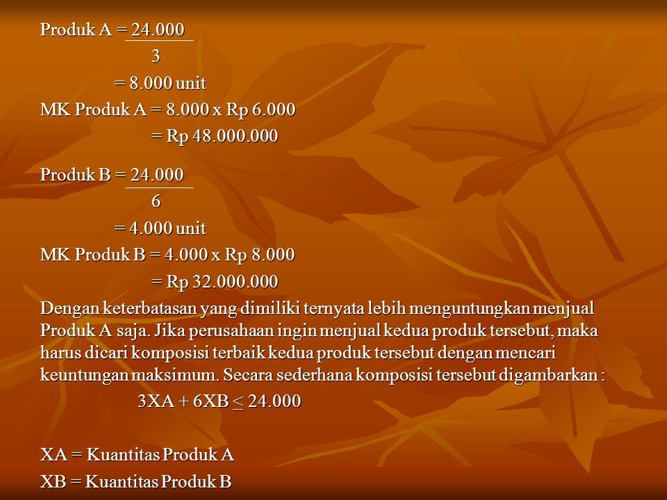 Produk A = 24.000 3 = 8.000 unit = 8.000 unit MK Produk A = 8.000 x Rp 6.000 = Rp 48.000.000 = Rp 48.000.000 Produk B = 24.000 6 = 4.000 unit = 4.000