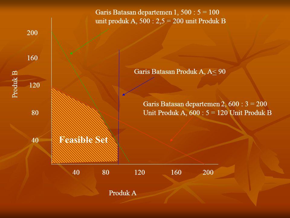 4080120200160 80 40 120 160 200 Garis Batasan departemen 1, 500 : 5 = 100 unit produk A, 500 : 2,5 = 200 unit Produk B Garis Batasan Produk A, A< 90 G
