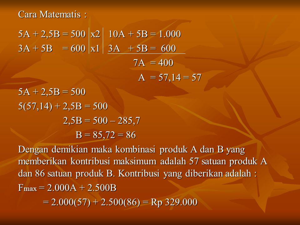 Cara Matematis : 5A + 2,5B = 500 x2 10A + 5B = 1.000 3A + 5B = 600 x1 3A + 5B = 600 7A = 400 7A = 400 A = 57,14 = 57 A = 57,14 = 57 5A + 2,5B = 500 5(57,14) + 2,5B = 500 2,5B = 500 – 285,7 2,5B = 500 – 285,7 B = 85,72 = 86 B = 85,72 = 86 Dengan demikian maka kombinasi produk A dan B yang memberikan kontribusi maksimum adalah 57 satuan produk A dan 86 satuan produk B.