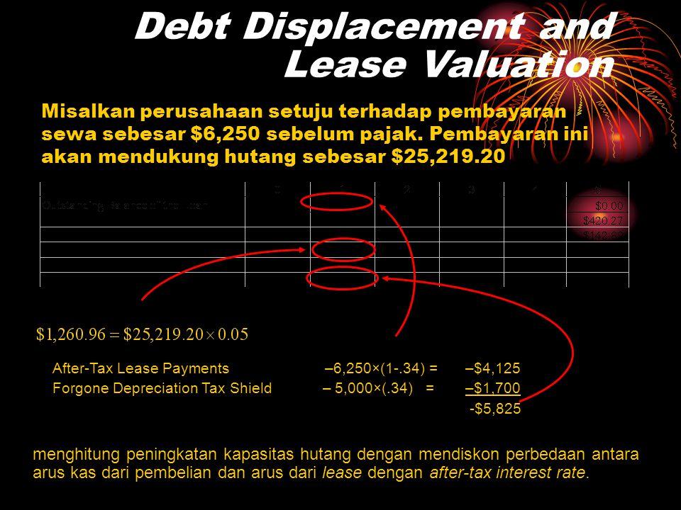 Does Leasing Ever Pay: The Base Case •Pada contoh di atas, perusahaan memilih untuk membeli, karena NPV dari leasing negatif $219.20 •Catat bahwa ini adalah kebalikan dari NPV di mana perusahaan leasing akan miliki: • Cash Flows: Perusahaan Leasing Year 0Years 1-5 Cost of truck – $25,000 Depreciation Tax Shield5,000×(.34) = $1,700 Lease Payments6,250×(1-.34) = $4,125 – $25,000 $5,825