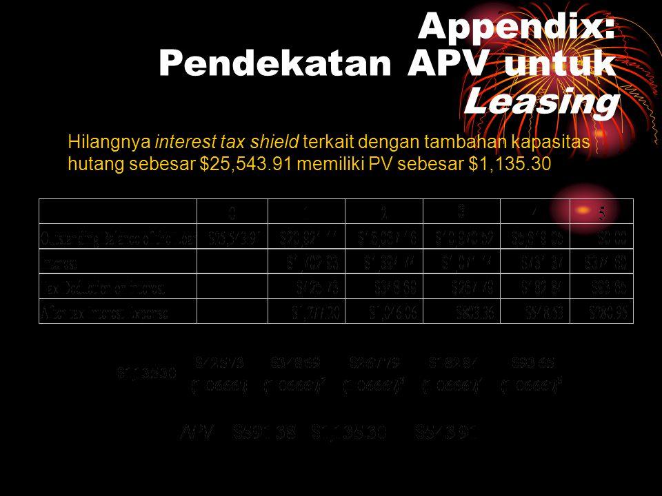 Appendix: Pendekatan APV untuk Leasing Hilangnya interest tax shield terkait dengan tambahan kapasitas hutang sebesar $25,543.91 memiliki PV sebesar $