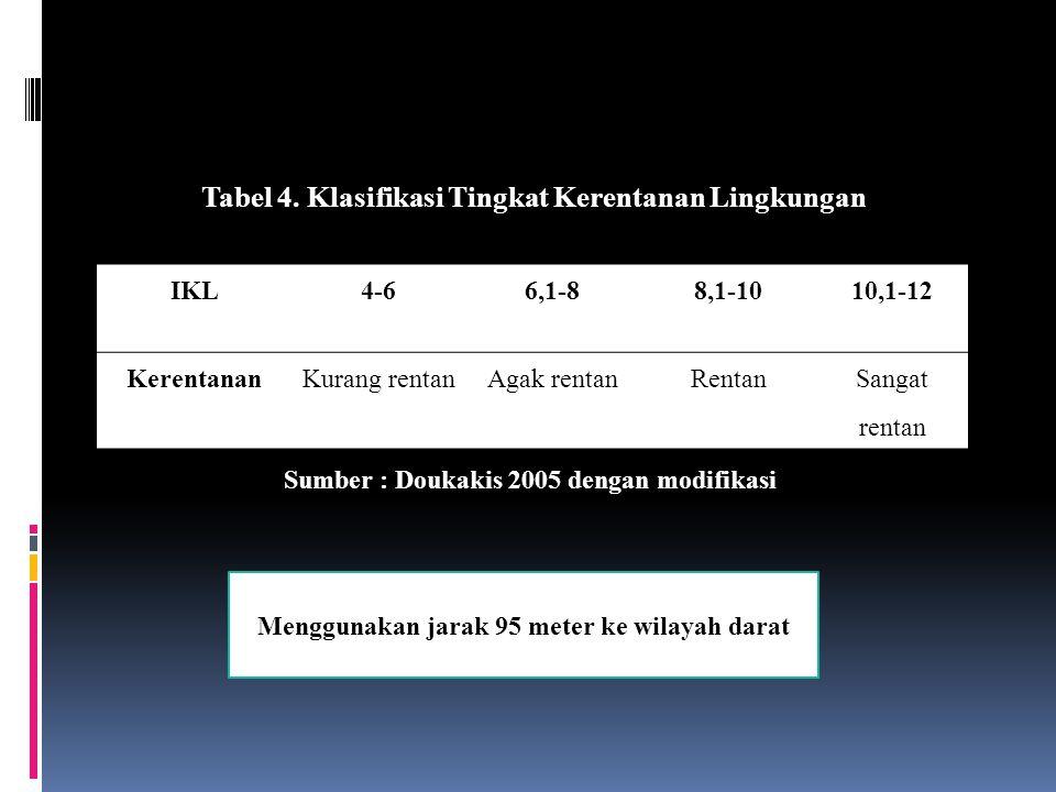 IKL4-66,1-88,1-1010,1-12 KerentananKurang rentanAgak rentanRentanSangat rentan Tabel 4. Klasifikasi Tingkat Kerentanan Lingkungan Sumber : Doukakis 20