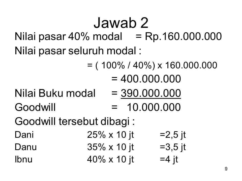 9 Jawab 2 Nilai pasar 40% modal= Rp.160.000.000 Nilai pasar seluruh modal : = ( 100% / 40%) x 160.000.000 = 400.000.000 Nilai Buku modal= 390.000.000 Goodwill= 10.000.000 Goodwill tersebut dibagi : Dani25% x 10 jt=2,5 jt Danu35% x 10 jt=3,5 jt Ibnu40% x 10 jt=4 jt